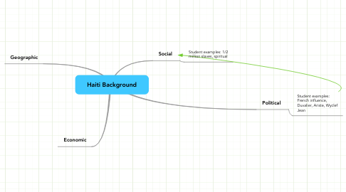 Mind Map: Haiti Background