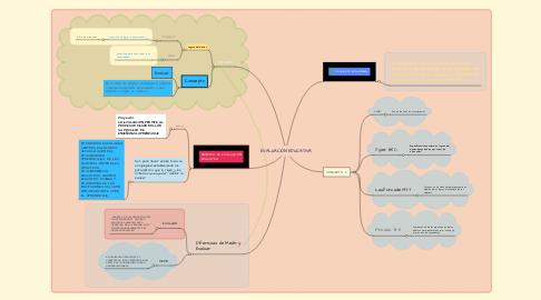Mind Map: EVALUACIÓN EDUCATIVA
