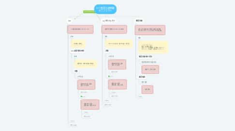Mind Map: ISO/事業計画関連 オブジェクト
