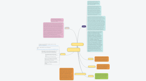 Mind Map: Privacy and Security