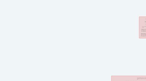 Mind Map: PENAL I