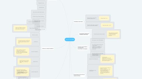 Mind Map: Ley 617 de 2000