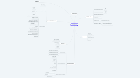 Mind Map: FRANQUICIA