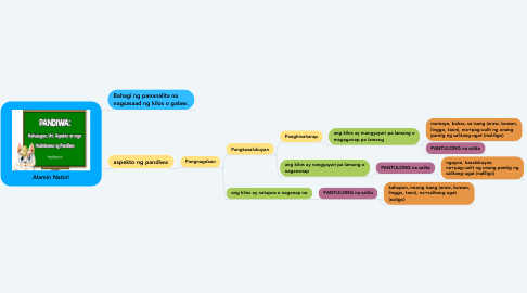 Mind Map: Alamin Natin!