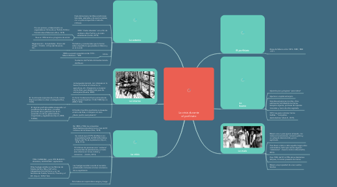 Mind Map: La Planeación de Clases