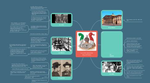 """Mind Map: Paradigma Sociocultural """"Planteamientos de Lev Vigotsky"""""""