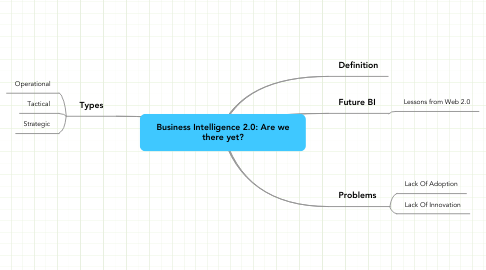 Mind Map: Business Intelligence 2.0: Are we there yet?