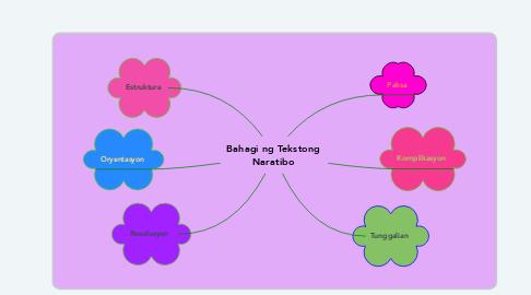 Mind Map: Bahagi ng Tekstong Naratibo