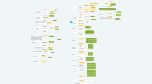 Mind Map: старт