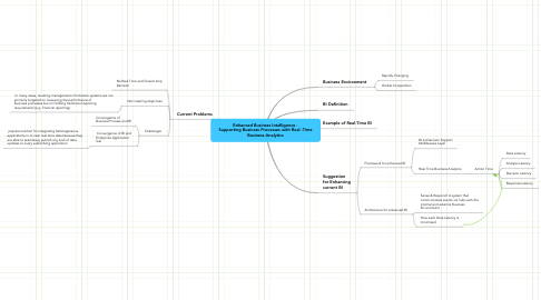 Mind Map: Enhanced Business Intelligence - Supporting Business Processes with Real -Time Business Analytics