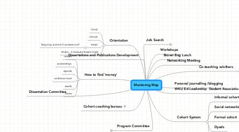 Mind Map: Mentoring Map