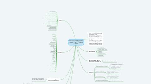 Mind Map: организация внеурочной деятельности в рамках ФГОС