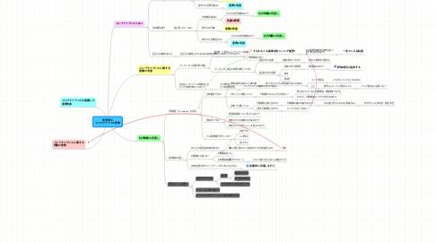 Mind Map: 効果的な コンプライアンス研修