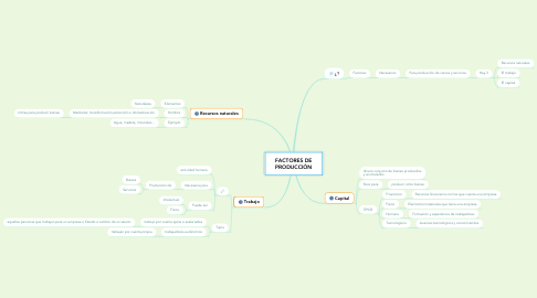 Mind Map: FACTORES DE PRODUCCIÓN