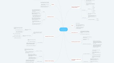 Mind Map: Social & Cultural Environments