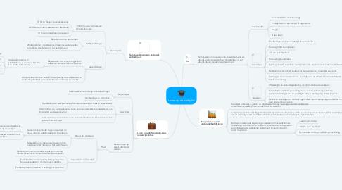 Mind Map: Leren op de werkplek