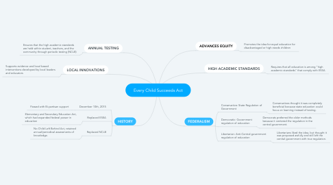 Mind Map: Every Child Succeeds Act