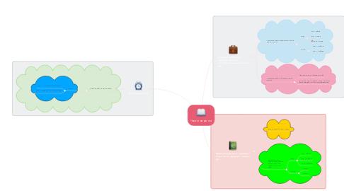 Mind Map: Части на речта