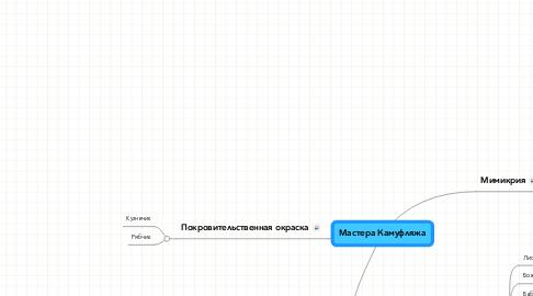 Mind Map: Мастера Камуфляжа