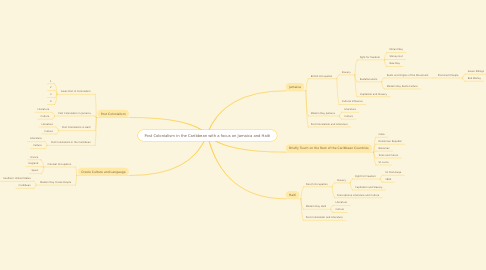 Mind Map: Post Colonialism in the Caribbean with a focus on Jamaica and Haiti