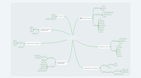 Mind Map: Teknologi Pengolahan Pangan