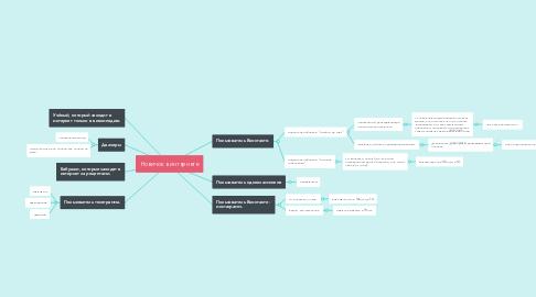 Mind Map: Новичок в интернете