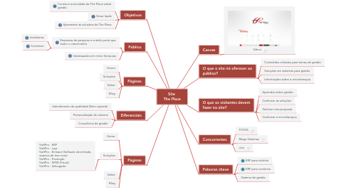 Mind Map: Site  The Place