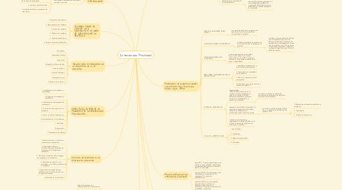 Mind Map: Intervención Psicosocial