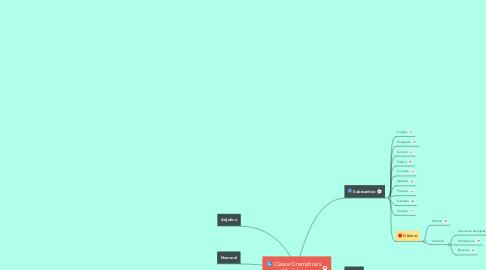Mind Map: Classe Gramaticais - Morfologia