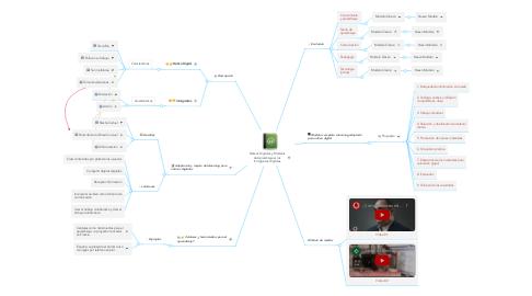 Mind Map: Nativos Digitales y Modelos de Aprendizaje vs los Inmigrantes Digitales