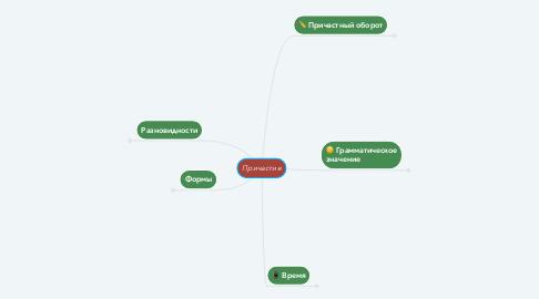 Mind Map: Причастие
