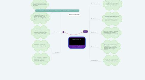 Mind Map: Instructor SENA