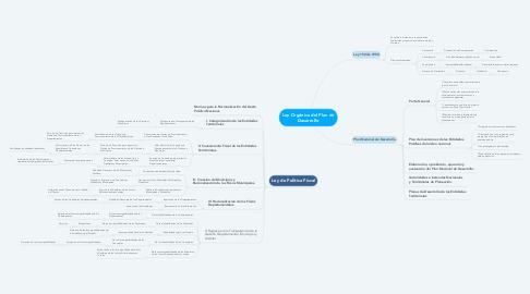 Mind Map: Ley Orgánica del Plan de Desarrollo