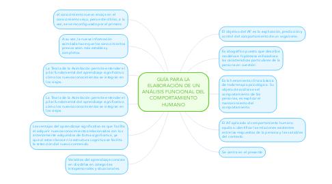 Mind Map: GUÍA PARA LA ELABORACIÓN DE UN ANÁLISIS FUNCIONAL DEL COMPORTAMIENTO HUMANO