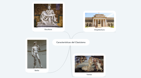 Mind Map: Características del Clasicismo