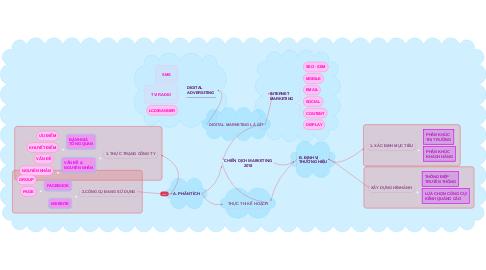 Mind Map: CHIẾN DỊCH MARKETING 2018