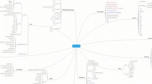 Mind Map: Weihnachtsfest