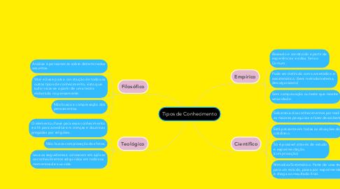 Mind Map: Tipos de Conhecimento