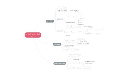Mind Map: الفصل السادس/ الحركة في بعدين
