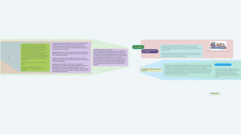 Mind Map: Lev Vigotsky