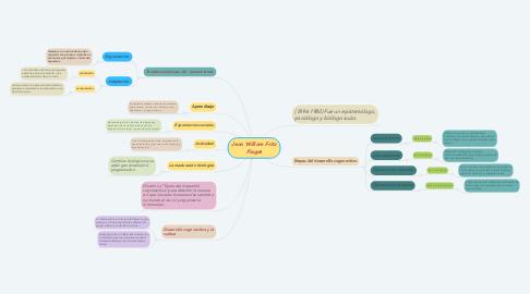 Mind Map: Jean William Fritz Piaget