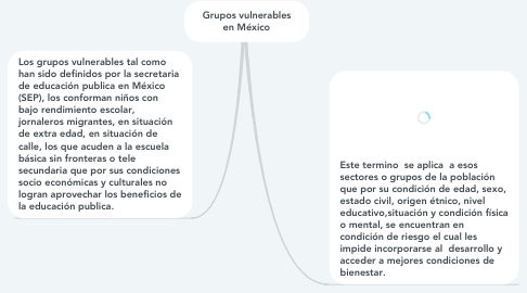 Mind Map: Grupos vulnerables en México