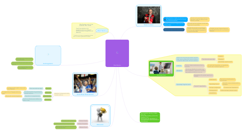 Mind Map: Albert Bandura