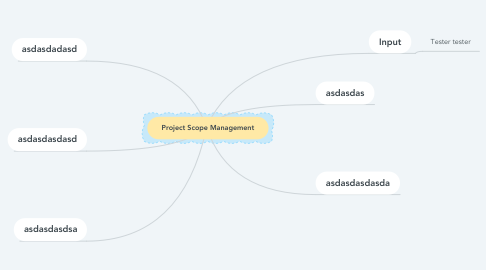 Mind Map: Project Scope Management