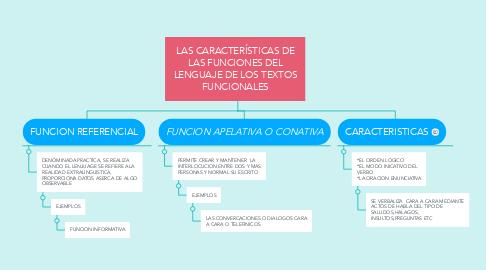 Mind Map: LAS CARACTERÍSTICAS DE LAS FUNCIONES DEL LENGUAJE DE LOS TEXTOS FUNCIONALES