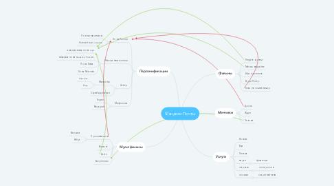 Mind Map: Фандом Почты