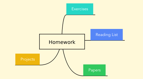 Mind Map: Homework