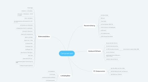 Mind Map: Computerraum