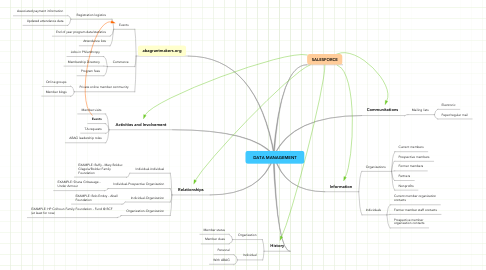 Mind Map: DATA MANAGEMENT