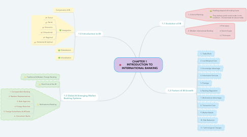 Mind Map: CHAPTER 1 INTRODUCTION TO INTERNATIONAL BANKING